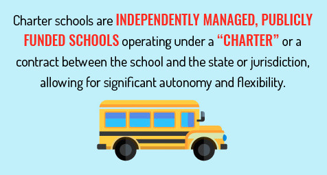 Charter schools are independently managed publicly funded schools operating under a charter or a contract between the school and the state or jurisdiction allowing for significant autonomy and flexibility.