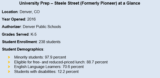 University Prep-Steele Street (formerly Pioneer) at a glance. Location is Denver, Colorado. The year it opened was 2016. Its authorizer is Denver Public Schools. It serves grades kindergarten through fifth grade. Student enrollment is 238 students. Student demographics include minority students, 97.9 percent. 88.7 percent of students are eligible for free ad reduced price lunch. 70.6 percent of students are English Language Learners. 12.2 percent of students have disabilities.